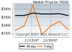 Park Cities Vicinity Median Price Stats