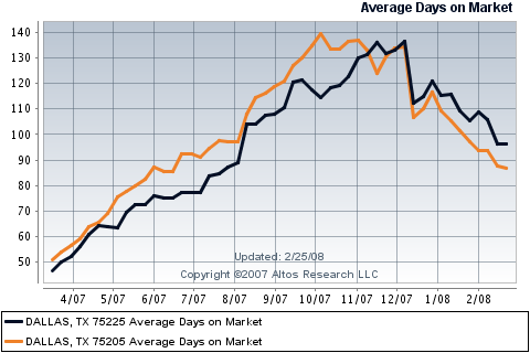 Average Days on Market for Park Cities