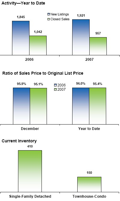 Park Cities Real Estate Year End Update