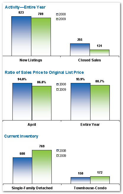 Park Cites Real Estate Results Year To Date