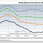 market-action-index-dallas.jpg