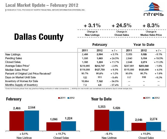 Dallas County Real Estate Trends – Feb 2012