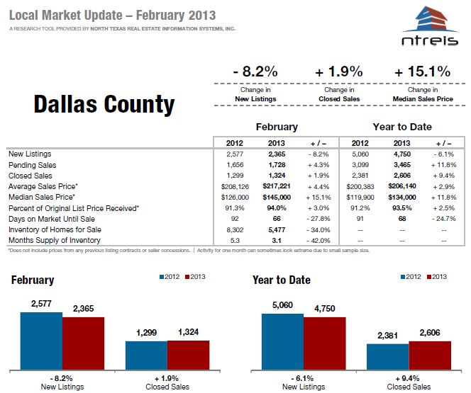 Dallas County Real Estate Trends – Feb. 2013