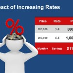 Impact of Increasing Rates