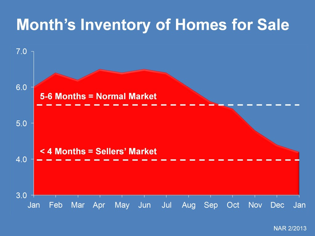 Low Inventory Explodes Sellers Market