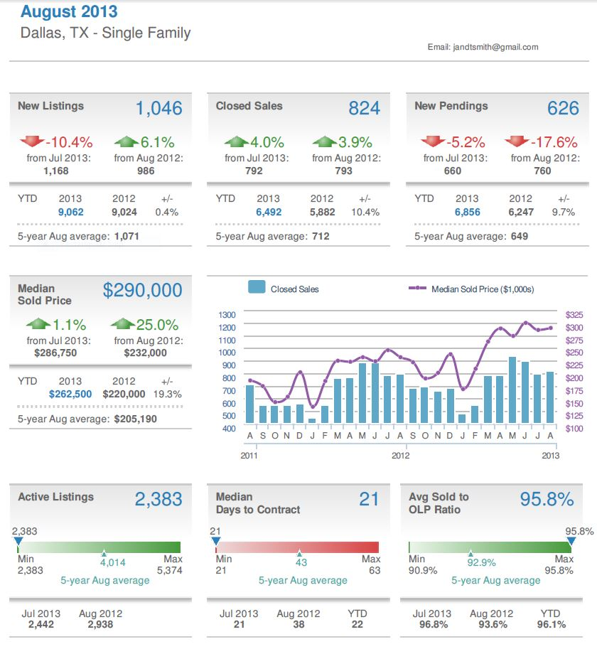 Dallas Market Insight – August 2013